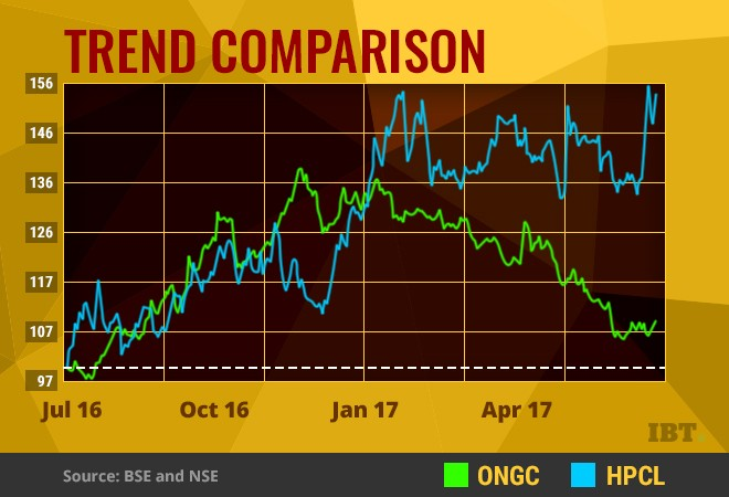 ONGC-HPCL stock price comparison chart