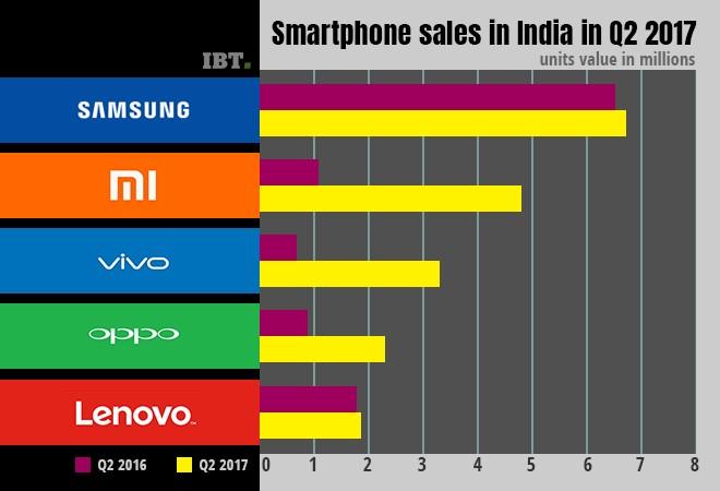 Smartphone sales in India in Q2 2017