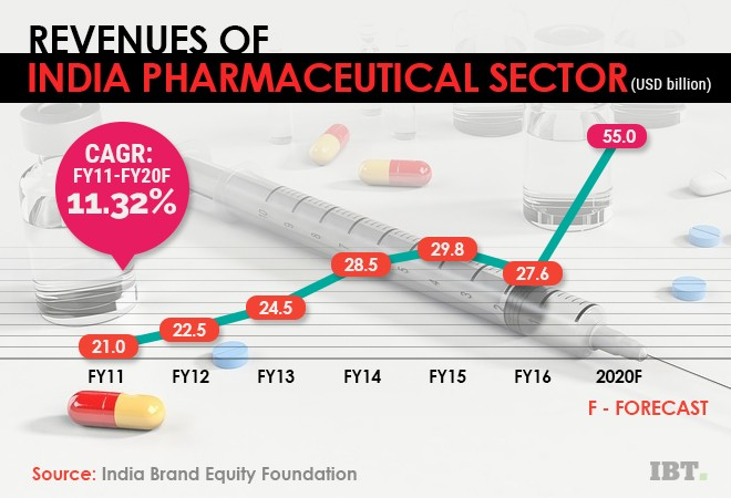 Pharmaceutical sector revenues