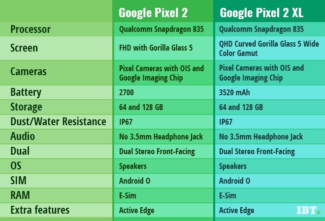 Google Pixel 2 Pixel 2 Xl Specs Leaked Ahead Of October 4
