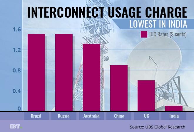 Telecom IUC charge global