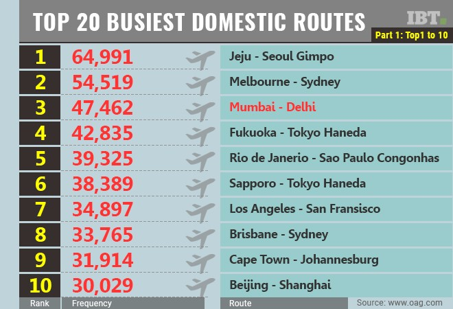 Top 20 busiest deomestic routes