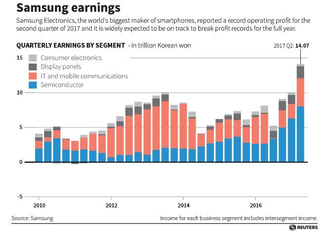 Samsung earnings