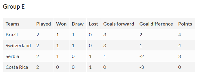 Fifa World Cup Group E table