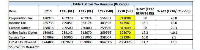 budget 2017, budget 2017 at a glance, sbi ecowrap, income tax limit, deduction under section 80C, pm modi, fm jaitley, tax collection estimates