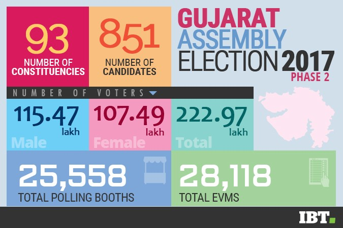 Gujarat Assembly election 2017 Phase 2