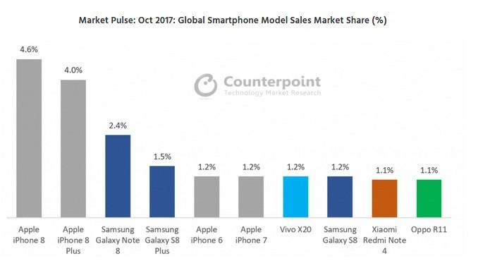 Market Pulse: Oct 2017: Global Smartphone Model Sales Market Share (%)