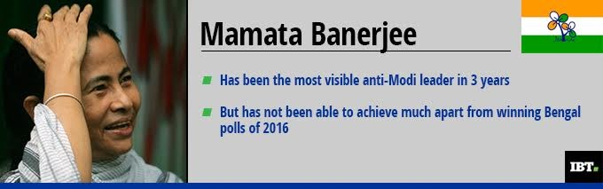 How Mamata Banerjee has done as Opposition leader since 2014