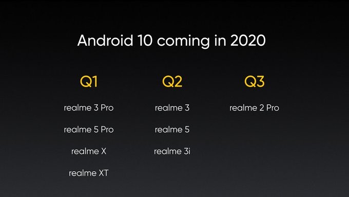 Android 10 for Realme phones
