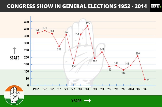 Congress seat tally in general elections: 1952-2014