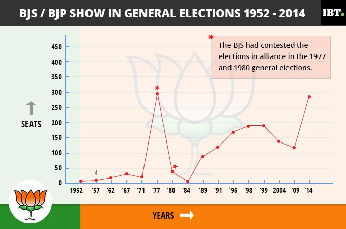 BJS/BJP tally in Lok Sabha elections 1952-2014