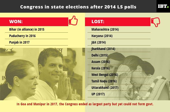 Congress election results between 2014 Lok Sabha election and 2017 Feb-March Assembly elections