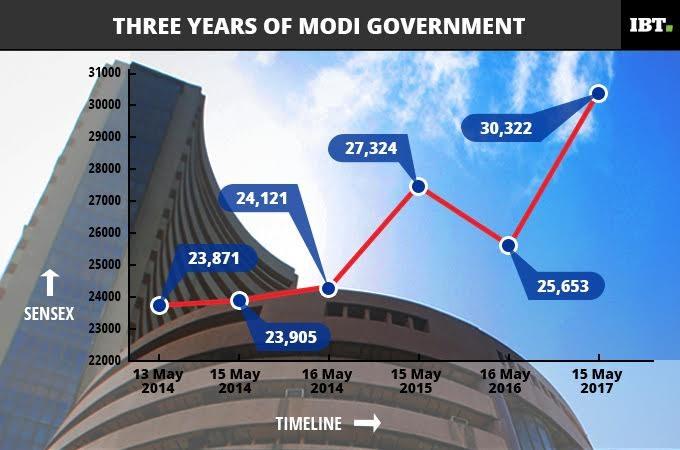 3 years of modi govt, modi govt, pm modi, bjp wins record mandate, sensex over the years, sensex since 2014, sensex and modi