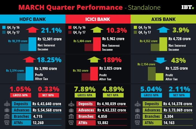 hdfc bank share price, icici bank share price, axis bank share price, bank stocks, bse gainers, nifty gainers