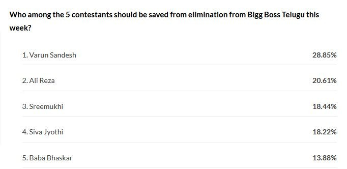 Bigg Boss Telugu 3 - Online voting results