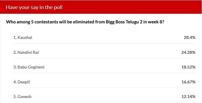 Bigg Boss Telugu 2 week 8 elimination - IBTime poll results