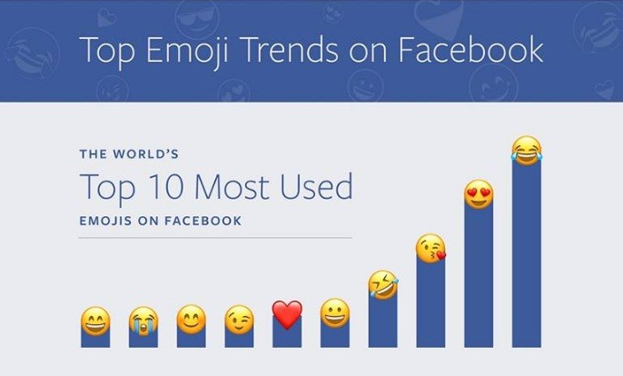 World's top 10 most used emojis