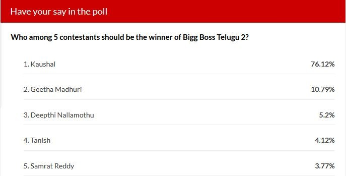 These 5 surveys declare Kaushal as the winner of Bigg Boss Telugu 2