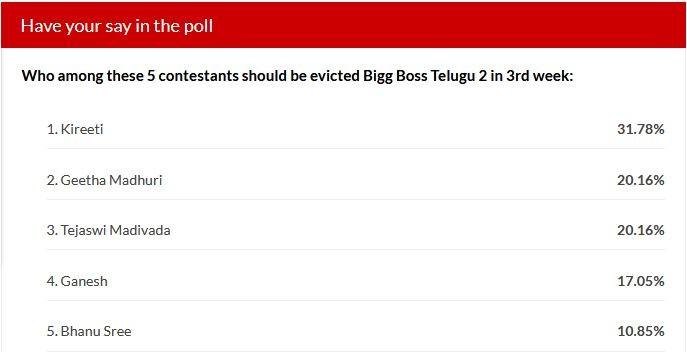 Bigg Boss Telugu 2 week 3 elimination - IBTime poll results