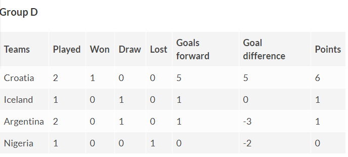 Group D points table Fifa World Cup
