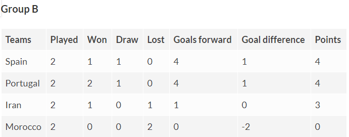 Group B Fifa World Cup table