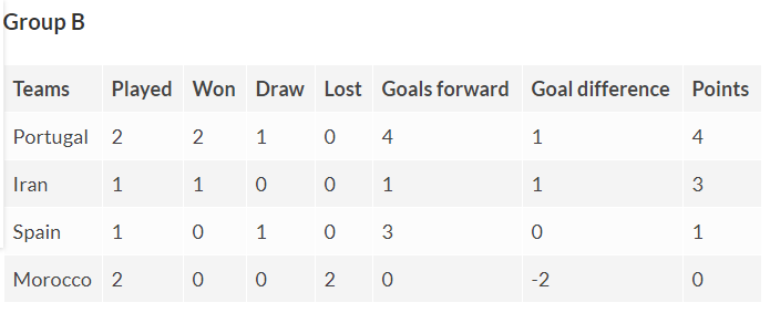 Fifa Wold Cup Group B table