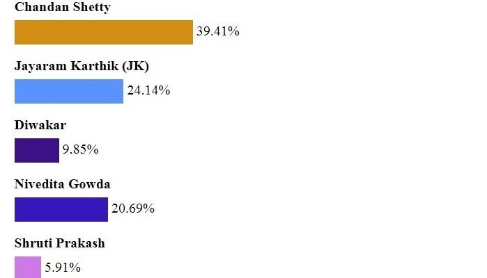 Bigg Boss Kannada 5 Poll