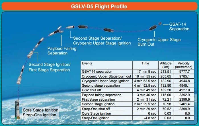 GSLV-D5 will be launched in 3 stages
