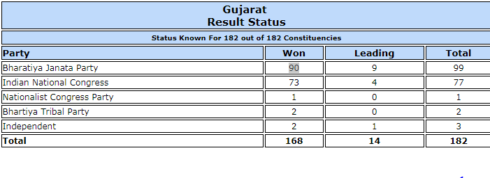 Gujarat polls trends