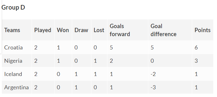 Fifa World Cup Group D table