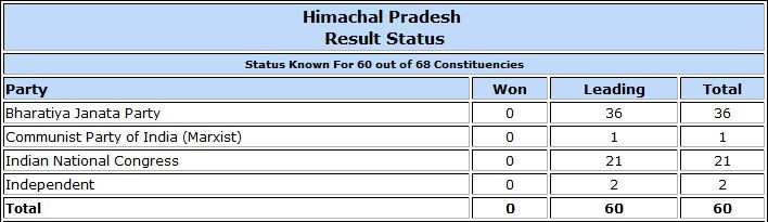 Himachal Pradesh Assembly election result trends