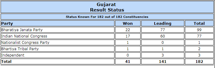 Gujarat polls trends.