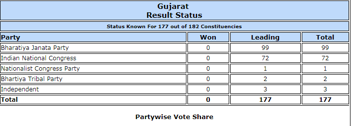 gujarat assembly elections 2017