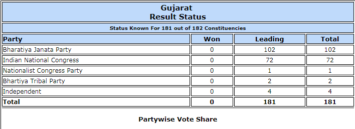 Latest trends for Gujarat elections results.