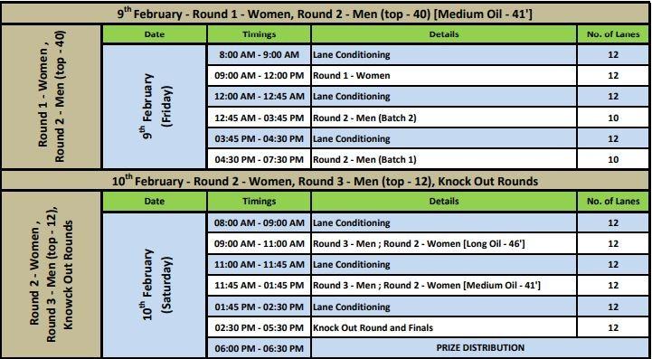 Tenpin Bowling National Championships 2018 schedule