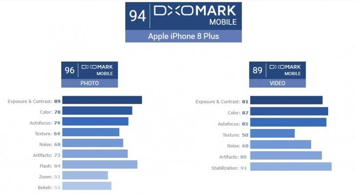 iPhone 8 Plus camera test