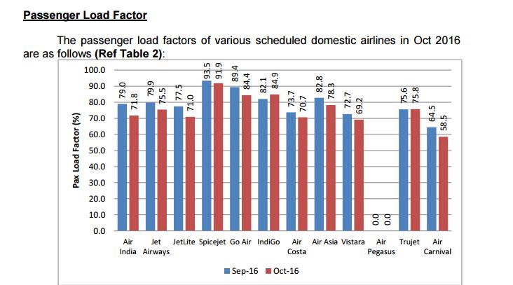 domestic air traffic october indigo vistara air india go air pegasus air costa dgca world jet airways air india plf passengers aviation civil india fastest growing