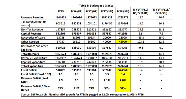 budget 2017, budget 2017 at a glance, sbi ecowrap, income tax limit, deduction under section 80C, pm modi, fm jaitley