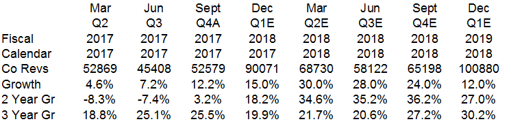 Apple revenue growth forecast