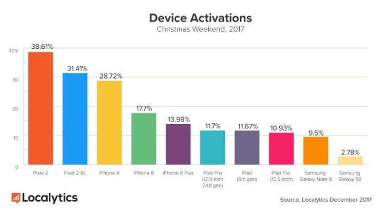 Device Activation Christmas Weekend 2017