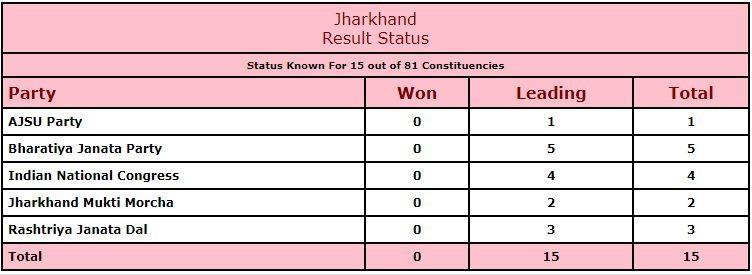 Jharkhand vote share