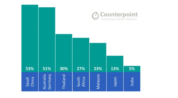 Percentage of Users Willing to Pay >$400 for Their Next Smartphone