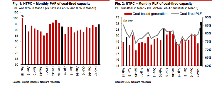 ntpc, ntpc plf for march 2017, ntpc share price, cea statistics, energy consumption in indian, solar power in india, wind power in india