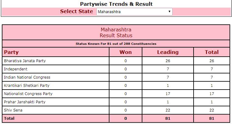 Maharashtra polls