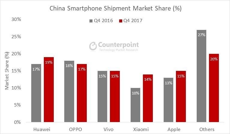 China smartphone shipment market share Quarter on Quarter (QoQ)