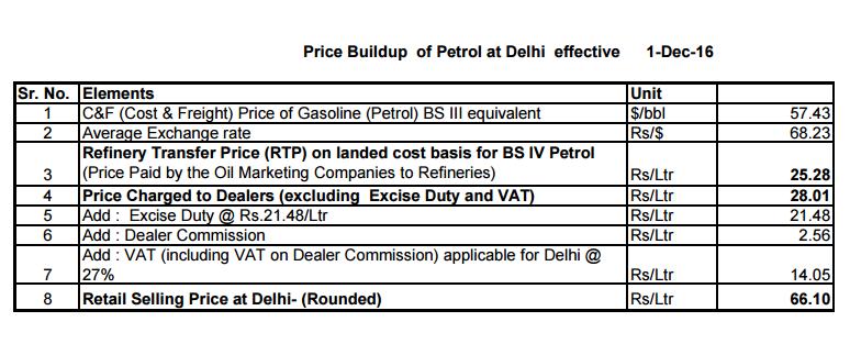 demonetisation crude oil ioc globally opec non opec inflation petrol diesel price retail margin excise vat