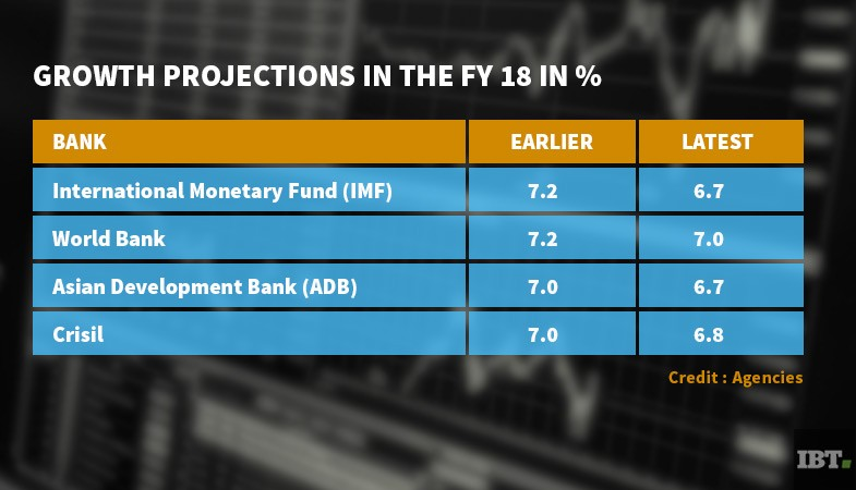Growth Projections in the FY 2018