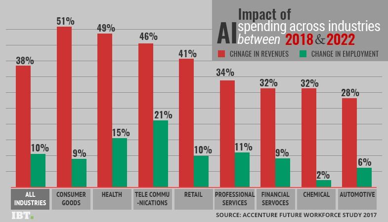 AI spending