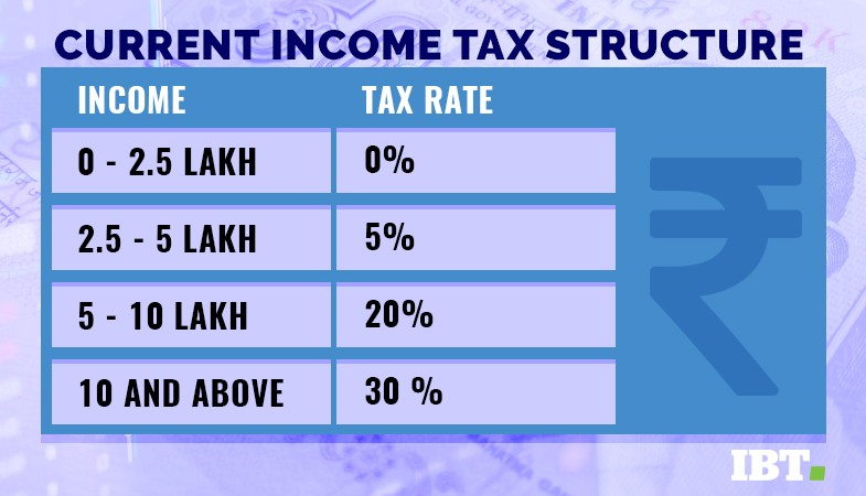 Current Income Tax structure