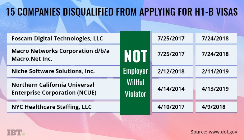 List of companies disqualified from applying for H-1B Visa